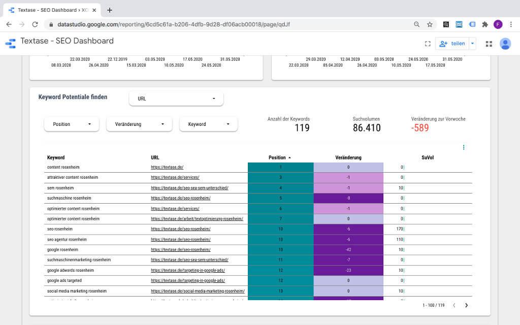 SEO-Monitoring Keyword-Veränderung